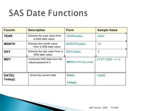 format date variable sas sas functions