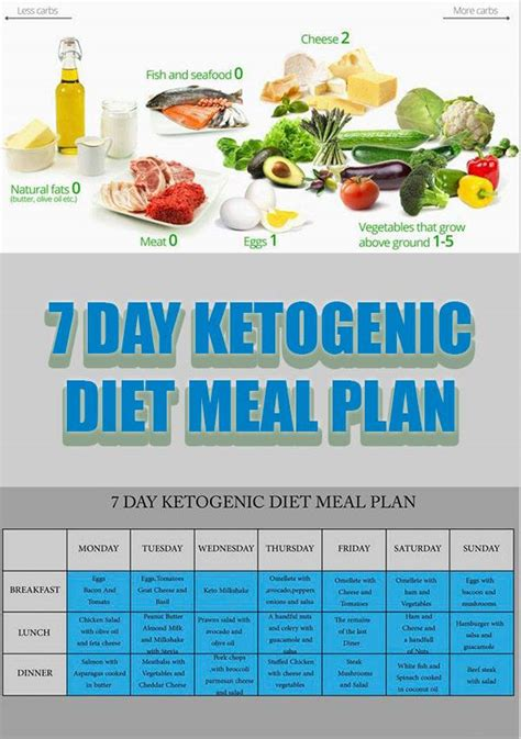keto diet 50 nutritious and healthy ketogenic dinner recipes volume 3 books ketogenic diet 7 day ketogenic diet meal plan healthy