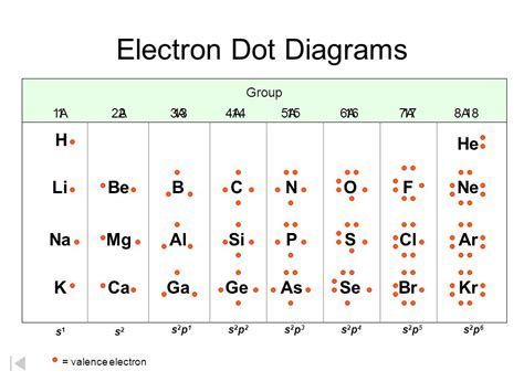 electrons in atoms courtesy christy electrons in atoms courtesy christy johannesson ppt