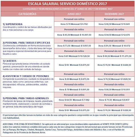 servicio domstico nueva escala salarial 2016 2017 nueva escala salarial trabajadoras casas particulares a