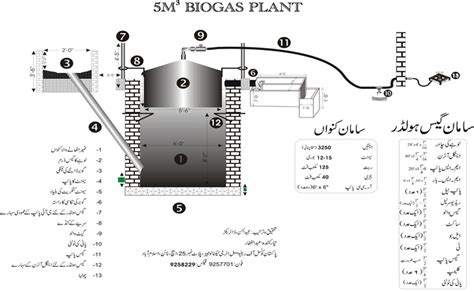gobar gas plant design diagram page not found do science science resources for