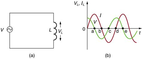 inductor current voltage graph college physics reactance inductive and capacitive voer