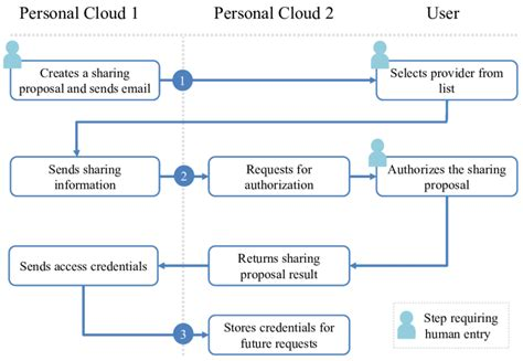 exchange workflow figure 3 high level diagram of the credential exchange