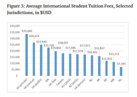 Mba Tuition Fees In Australia by How Much It Costs To Study In Canada Or Australia Quora