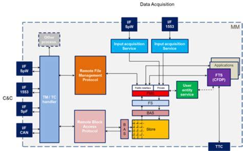 functional layout supermarket file management services interface standardisation