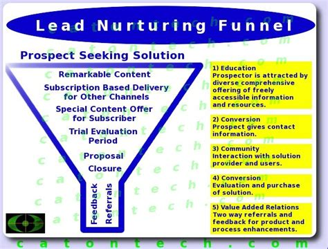 business development and software sales sales process funnel technology simplified