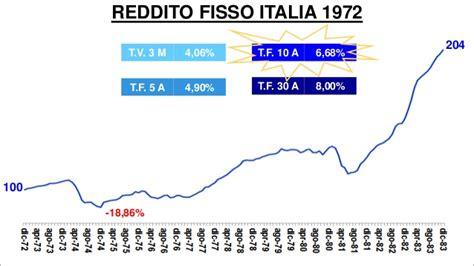 Banca Delle Marche Situazione Finanziaria by Comprendere Il Rischio