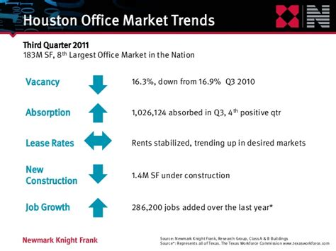 office market woes to last a while houston chronicle boyarmiller breakfast forum the houston commercial real
