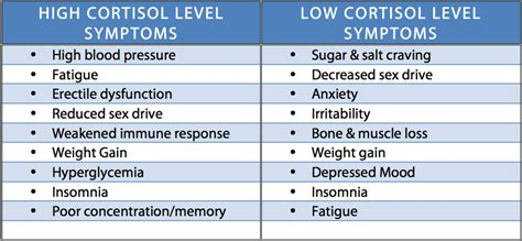 high cortisol levels how to reduce stress archives beyond good health clinics