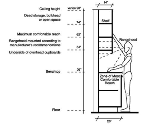 Kitchen Bench Height Ergonomics Kitchen Measurements In Ergonomics Search