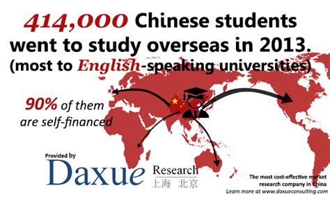 chinese study recruiting chinese students to study abroad daxue consulting