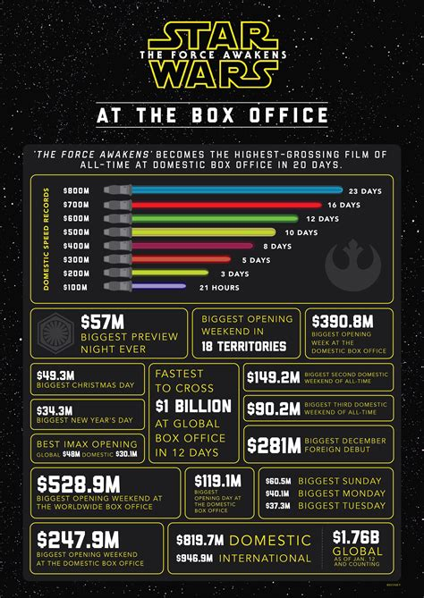 Top Ten Box Office by Quot Wars The Awakens Quot Becomes Highest Grossing