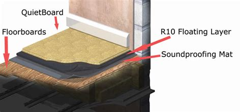 floating floor soundproofing system
