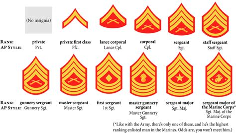 marine corps ranks image gallery sergeant abbreviation