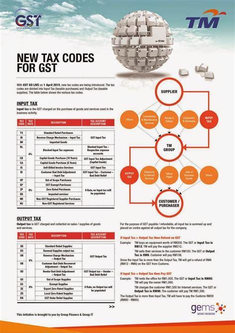 renew passport gst tax code tm s readiness program new tax codes for goods