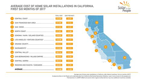 average cost of solar system in california 2017 cost of solar index for each california region a solar to the study global