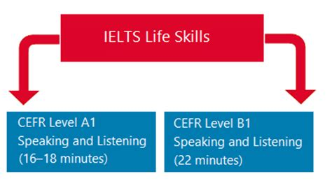 ielts life skills official ielts life skills coaching in chandigarh ielts learning