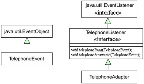 tutorial java listener the event generator idiom javaworld