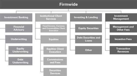 Goldman Sachs Presentation Template Bellacoola Co Goldman Sachs Ppt Template