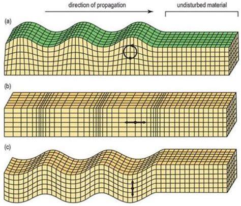 earthquake waves seismic wave