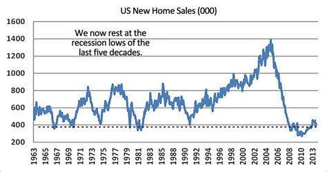 us housing recovery it s different this time no really