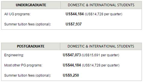 Stanford Tuition Fees Mba by Annual Tuition Fees 2014 15