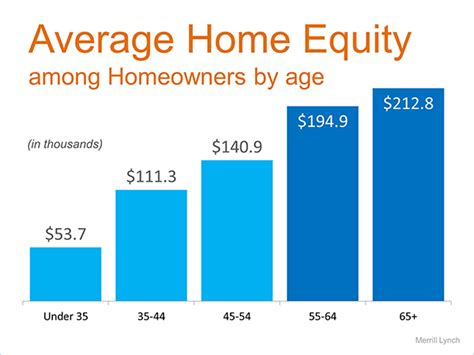 what is equity in a home how does it help build wealth