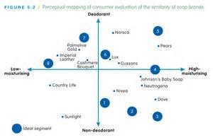 perceptual map template powerpoint perceptual map template