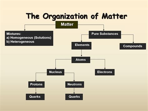 the basic building blocks of organizational structure mastering the organization of matter ppt video online download