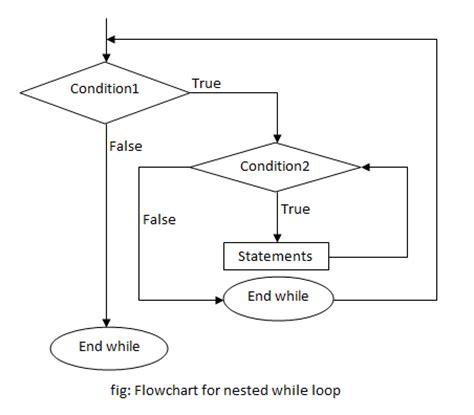 flowchart nested loop flowchart do while loop create a flowchart