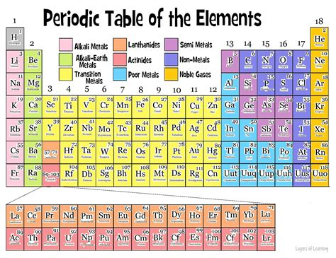Am Periodic Table by Periodic Tables Of The Elements In American