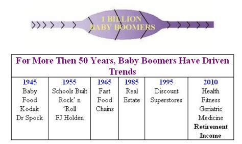 baby boomers a guide to designing these years honoring the circle of and creating giving conversations books baby boomer demographic baby boomer years