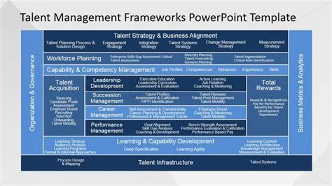 employee competency powerpoint slide slidemodel