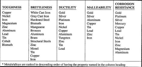a list of properties of different metals proprieties of