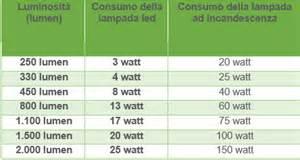 led le 3 watt corrispondenza watt led per sostituire le vecchie ladine