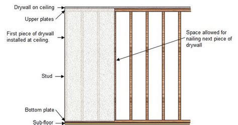 how to install drywall panels
