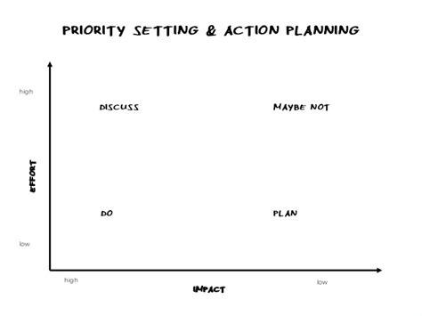 Website Promotion   4 impact effort matrix