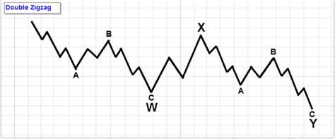 pattern analysis wave cena btc zależności at af trading positions