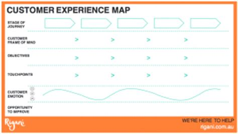 customer experience mapping template how to enhance your customer s experience rigani