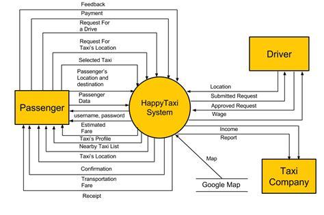 Use Diagram Level 0 data flow diagram level 0 happytaxi