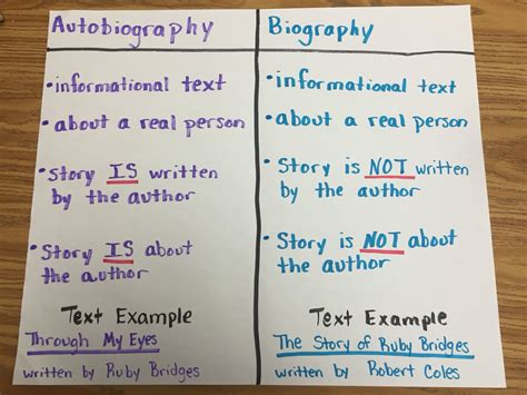 Is Biography And Autobiography | autobiography vs biography here s a quick reference