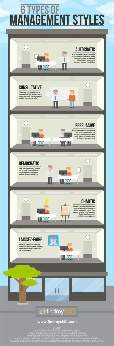 rwanda different management styles different management styles job ideas pinterest