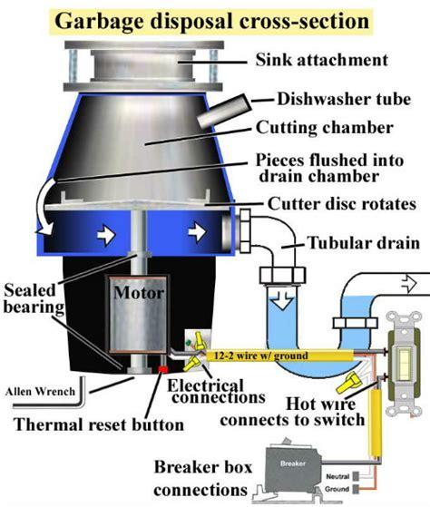 Kitchen Sink Garbage Disposal Motor Garbage Disposals Plumbers Okc Plumber Oklahoma City