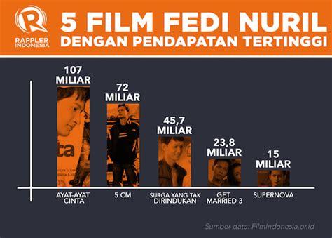 film animasi dengan rating tertinggi 5 film fedi nuril dengan pendapatan tertinggi