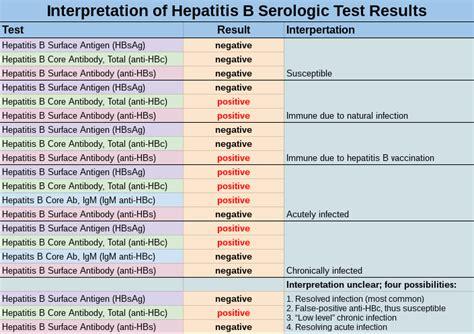 b test hepatitis b surface antigen test hep b
