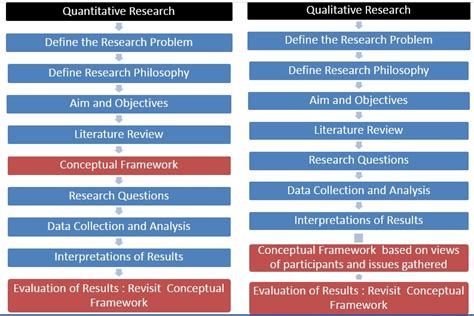 Type My Tourism Research by Developing Conceptual Framework In A Thesis Or