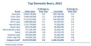 Alcohol Percentage Of Bud Light The State Of American Beer The Atlantic