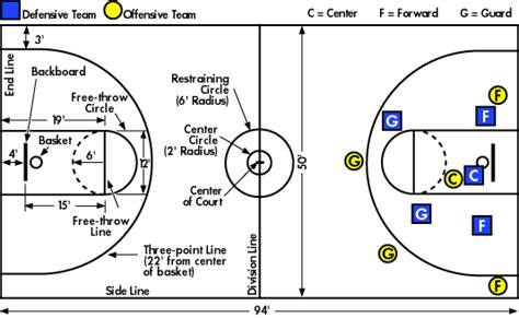 and friends foundation gambar lapangan basket dengan posisi pemain