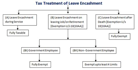 what is section 10 leave encashment section 10 10aa for computing salary