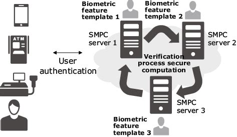 enhancing fintech security with secure multi party